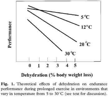 Felaktig prestation kontra dehydrerings graf