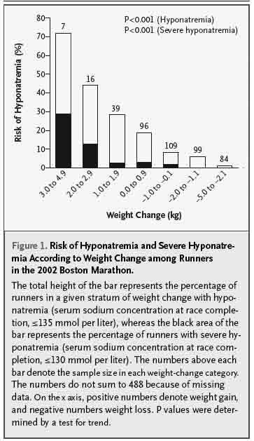 Risken för hyponatremi vid olika viktförändringar