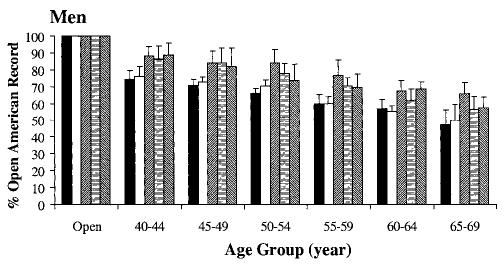 Grafen visar hur de amerikanska rekorden är för olika åldersgrupper försämras allt eftersom personerna blir äldre