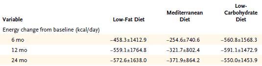 Antalet kalorier som deltagarna åt i Shai et al.