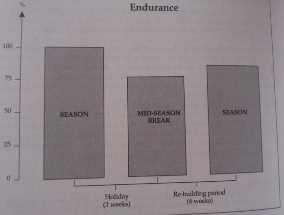 Effekten av uppehåll på konditionen