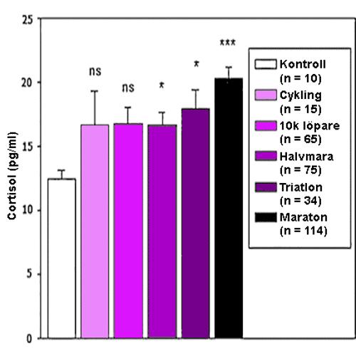 Uppmätta nivåer av kortisol i håret hos olika uthållighetsidrottare