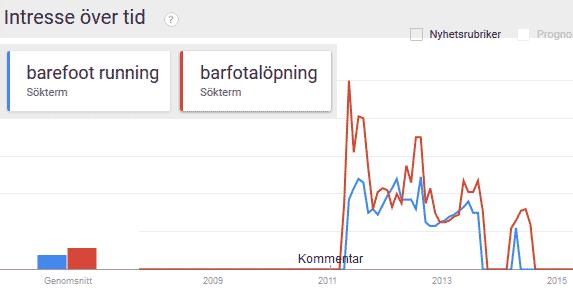 Barfotatrenden enligt google trends