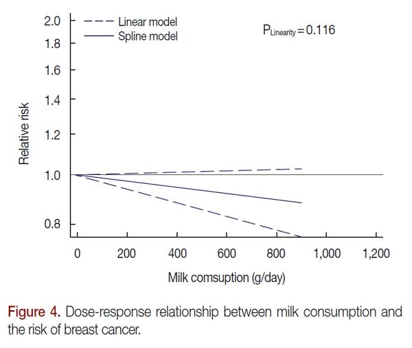 Dosförhållandet mellan mjölk och cancer
