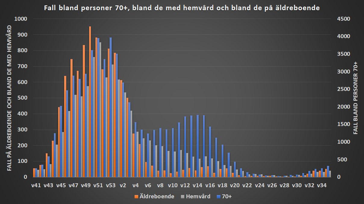 Andelen fall bland de som är i stört risk att dö från covid-19